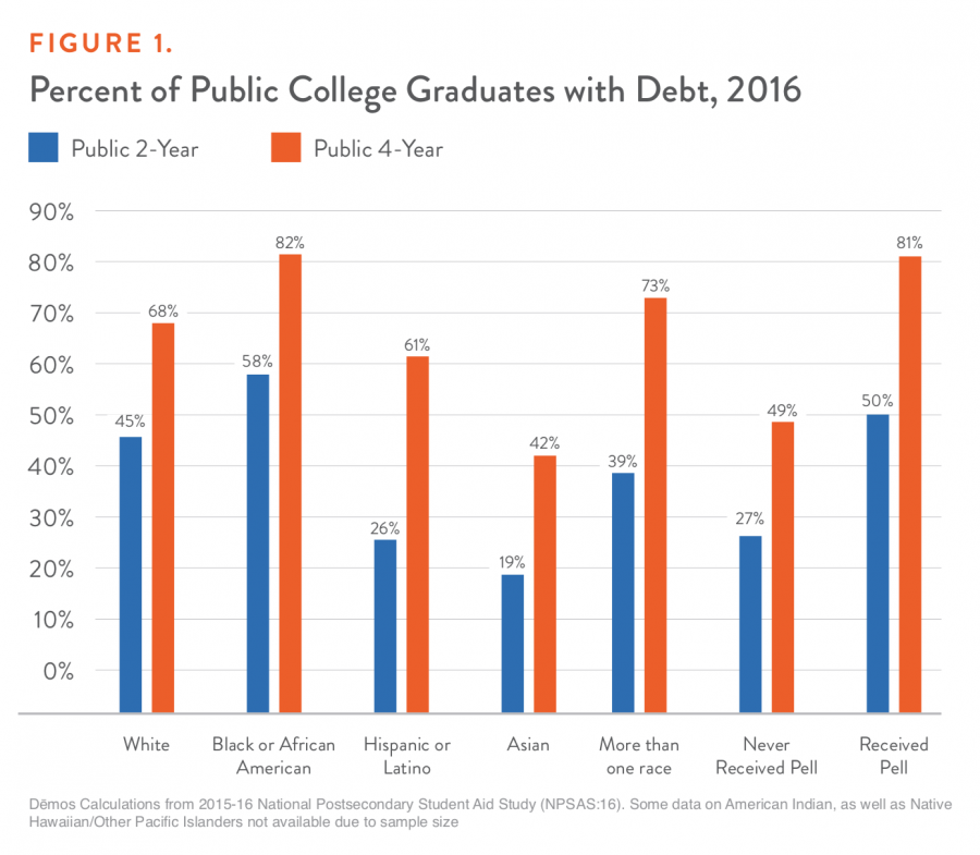 Figure 1. Percent of Public College Graduates with Debt, 2016