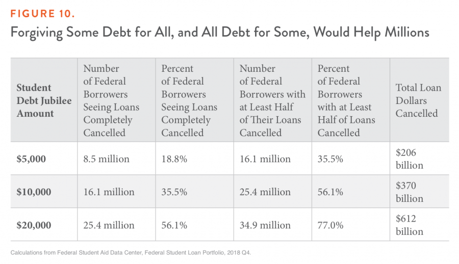 Figure 10. Forgiving Some Debt for All, and All Debt for Some, Would Help Millions