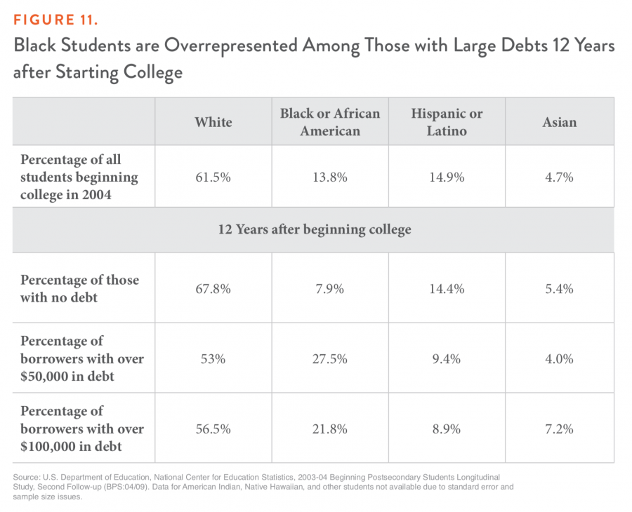 Figure 11. Black Students are Overrepresented Among Those with Large Debts 12 Years after Starting College
