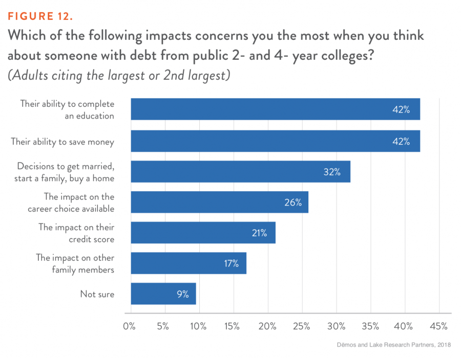 FIGURE 12. Which of the following impacts concerns you the most when you think about someone with debt from public 2- and 4- year colleges?
