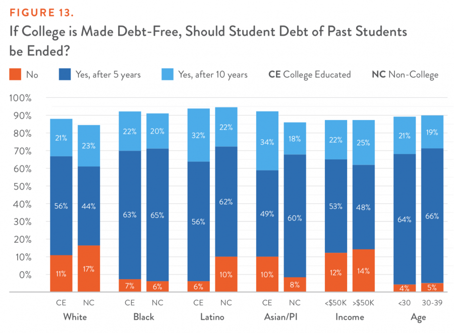 FIGURE 13. If College is Made Debt-Free, Should Student Debt of Past Students be Ended?