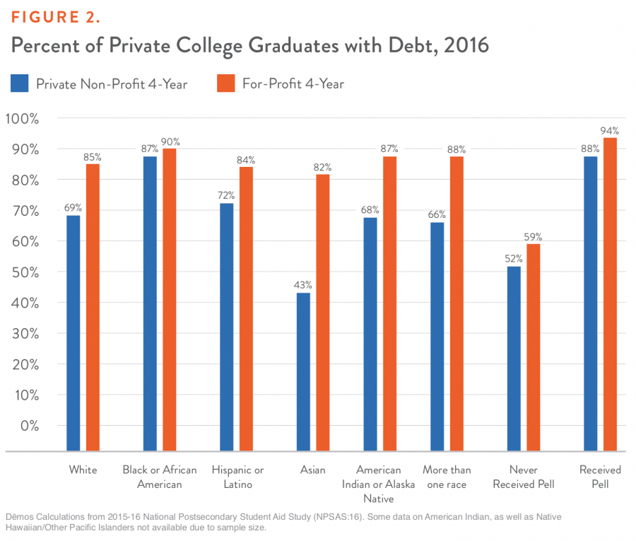Figure 2. Percent of Private College Graduates with Debt, 2016