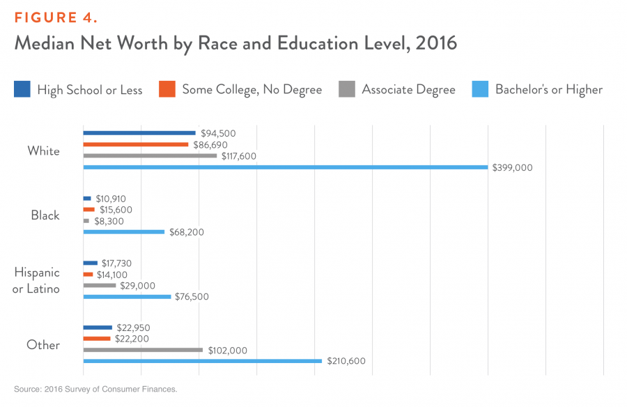 Figure 4. Median Net Worth by Race and Education Level, 2016