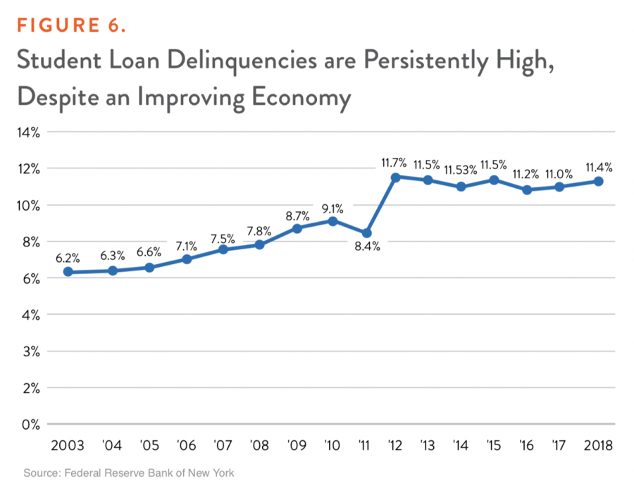 Figure 6. Student Loan Delinquencies are Persistently High, Despite an Improving Economy