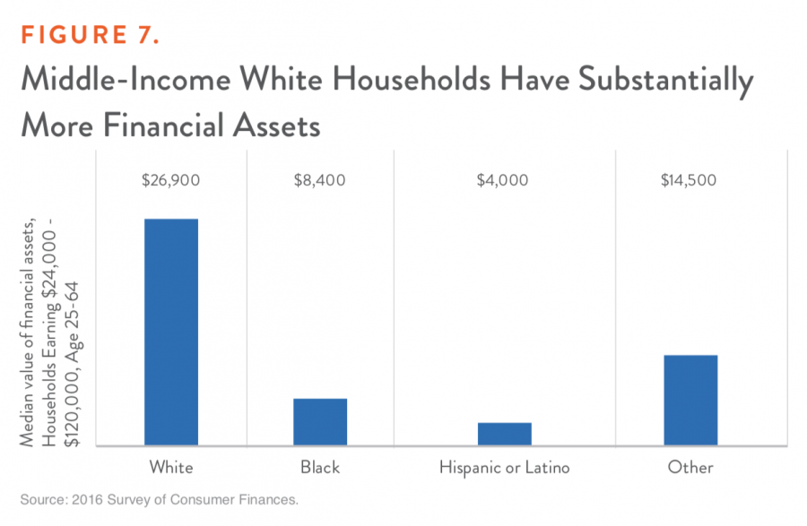Figure 7. Middle-Income White Households Have Substantially More Financial Assets
