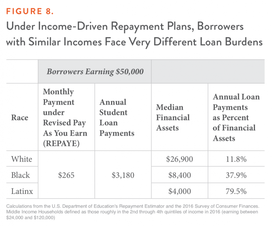 Figure 8. Under Income-Driven Repayment Plans, Borrowers with Similar Incomes Face Very Different Loan Burdens