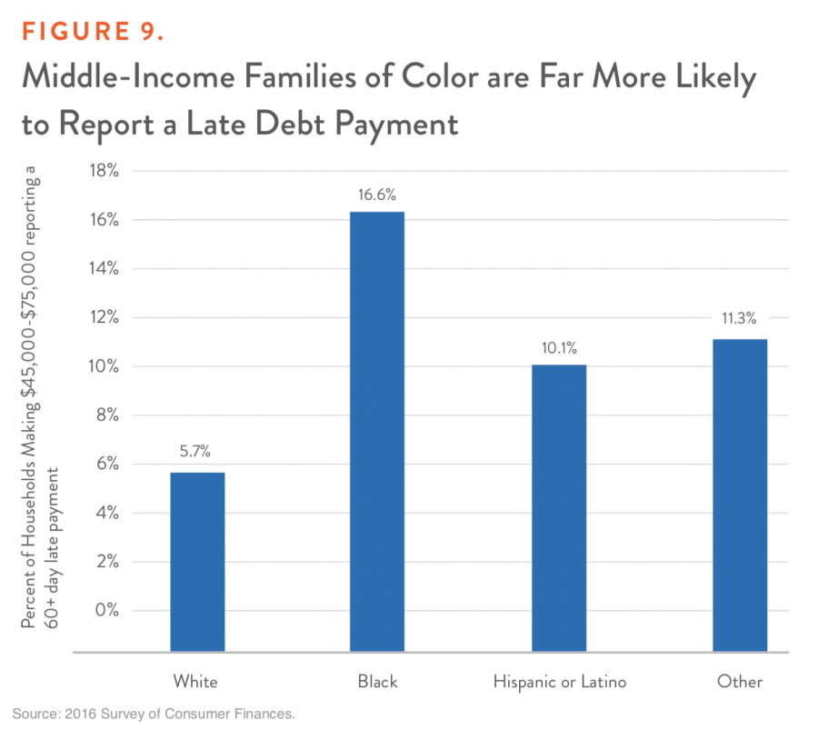 Figure 9. Middle-Income Families of Color are Far More Likely to Report a Late Debt Payment