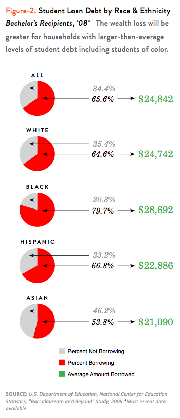 Student Loan Debt by Race & Ethnicity