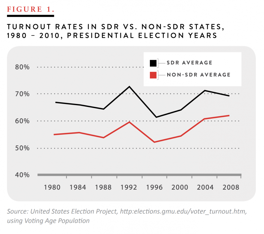 Turnout Rates in SDR vs. Non-SDR States, 1980 - 2010, Presidential Election Years