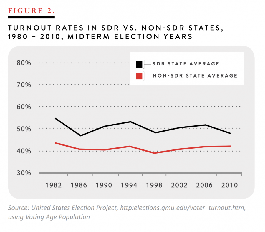Turnout Rates in SDR vs. Non-SDR States, 1980 - 2010, Midterm Election Years