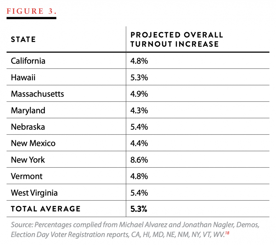 Figure 3. States and Projected Overall Turnout Increase