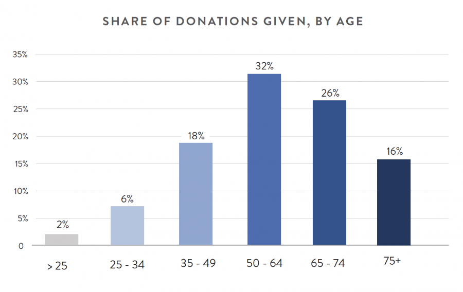 Share of Donations Given, By Age
