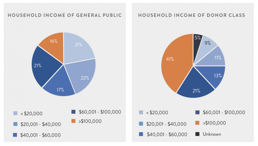 Household Income of General Public vs. Donor Class