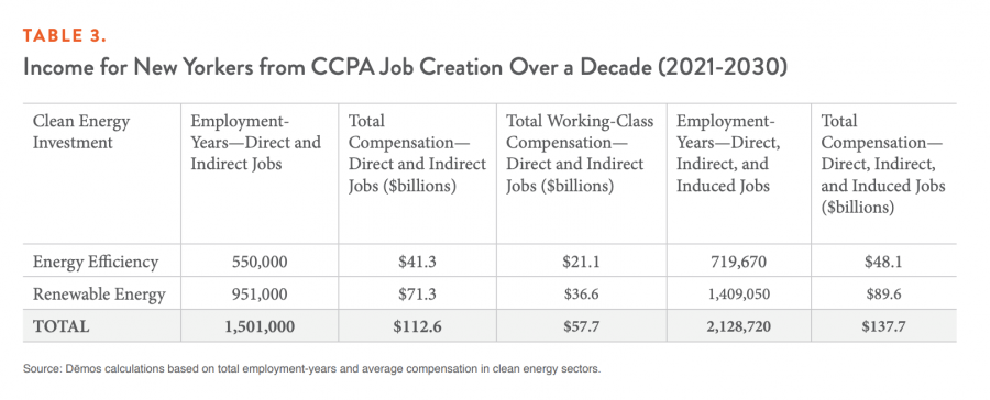 Income for New Yorkers from CCPA Job Creation Over a Decade (2021-2030)