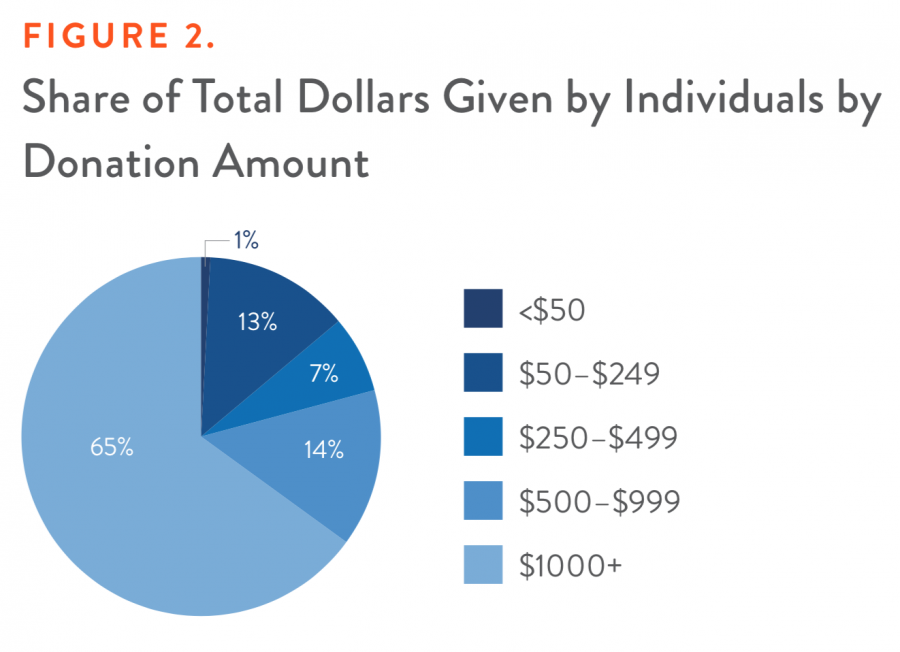 Figure 2. Share of Total Dollars Given by Individuals by Donation Amount