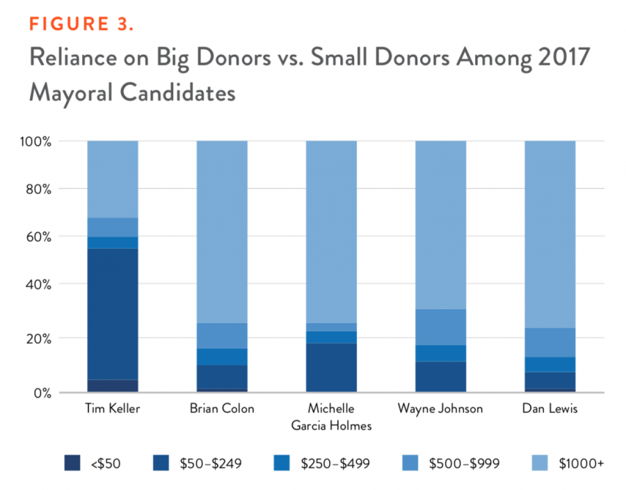 Figure 3. Reliance on Big Donors vs. Small Donors Among 2017 Mayoral Candidates