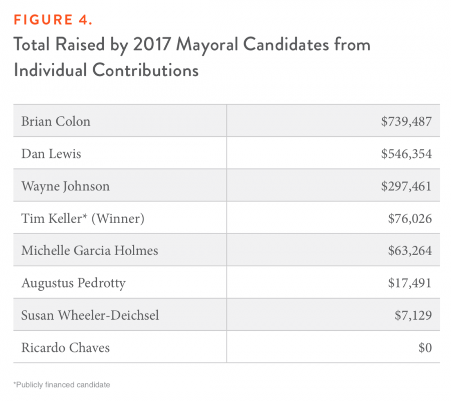Figure 4. Total Raised by 2017 Mayoral Candidates from Individual Contributions