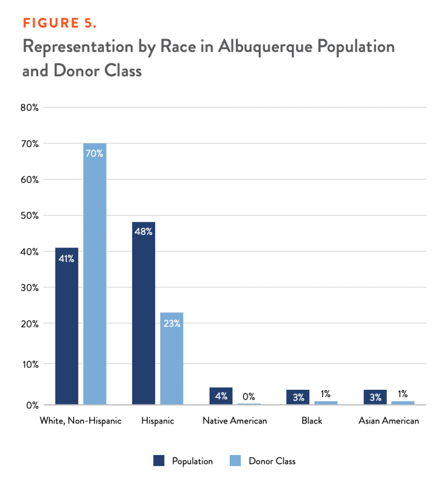 Figure 5. Representation by Race in Albuquerque Population and Donor Class