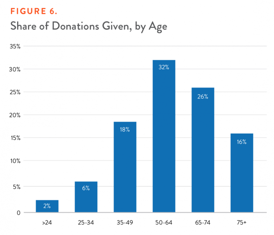 Figure 6. Share of Donations Given, by Age