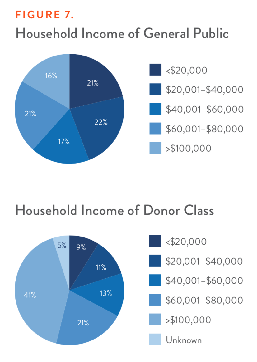 Figure 7. Household Income of General Public vs. Household Income of Donor Class