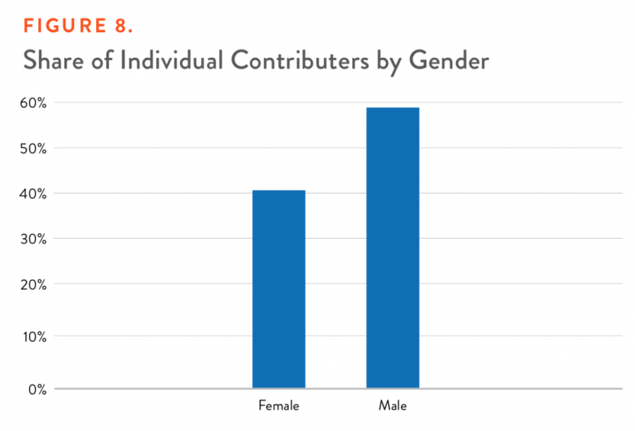 Figure 8. Share of Individual Contributors by Gender