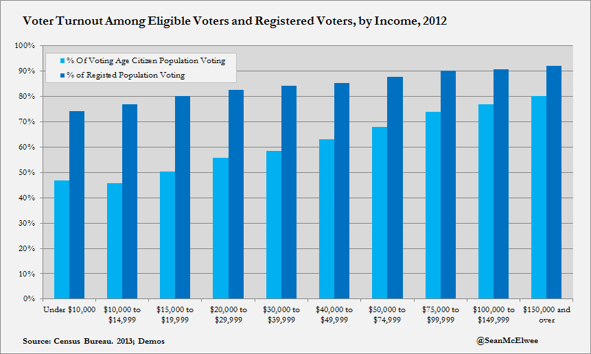 Voter Turnout Among Eligible Voters and Registered Voters, by Income, 2012