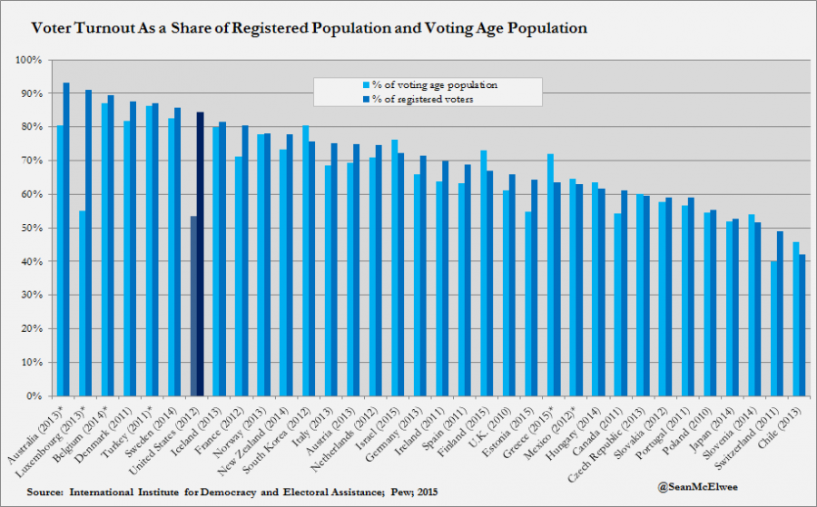 Voter Turnout As a Share of Registered Population and Voting Age Population