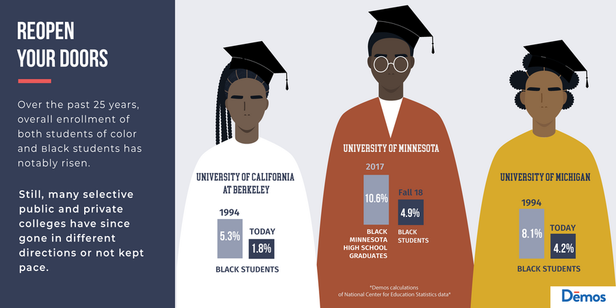 Reopen Your Doors: Many public and private colleges have been selective, rather than encouraging the enrollment of Black students