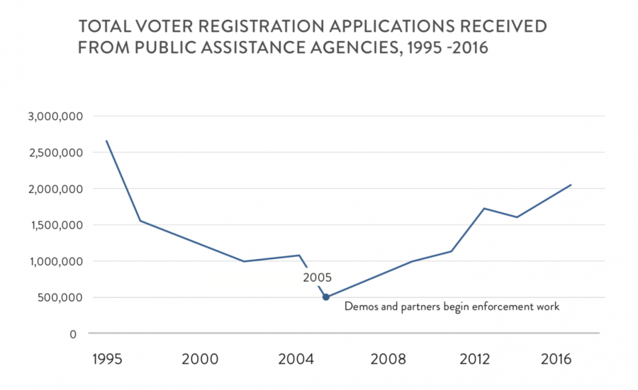 Total voter registration applications received from public assistance agencies, 1995- 2016