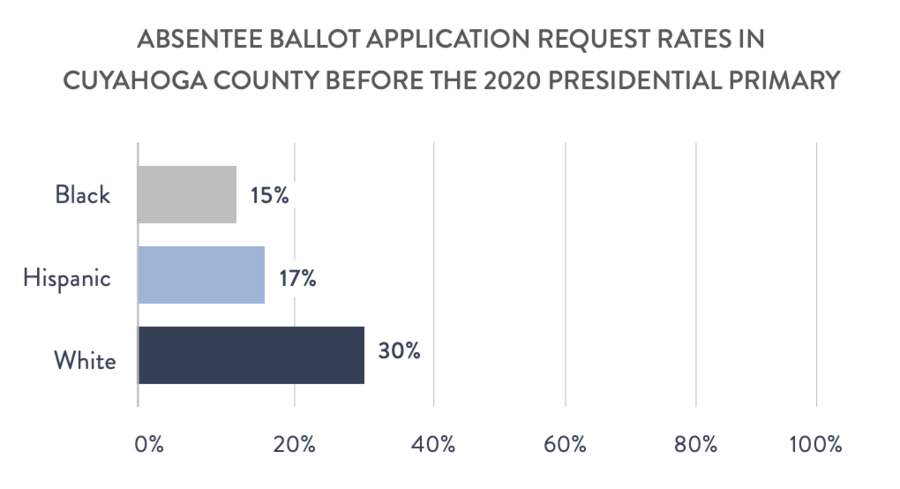 Absentee Ballot Application Request Rates in Cuyahoga County before the 2020 Presidential Primary