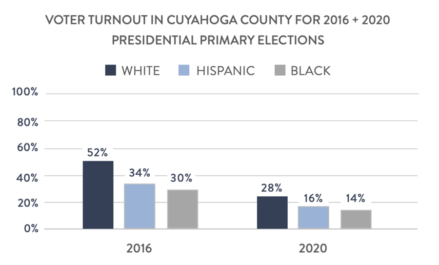 Voter Turnout in Cuyahoga County for 2016 and 2020 Presidential Primary Elections