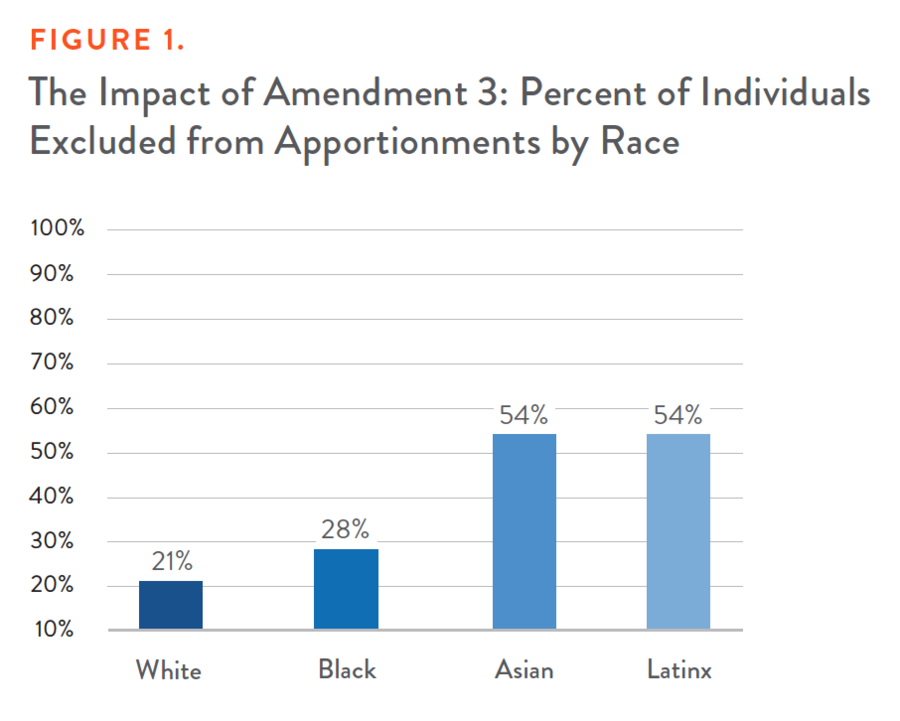 The Impact of Amendment 3: Percent of Individuals Excluded from Apportionments by Race