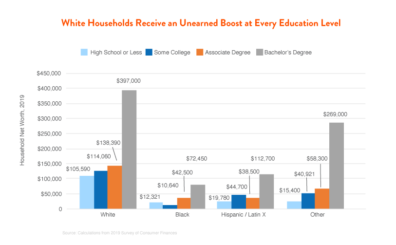 White Households Receive an Unearned Boost at Every Education Level