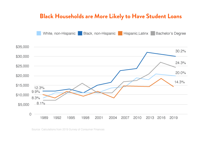 Black Households are More Likely to Have Student Loans