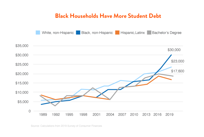 Black Households Have More Student Debt