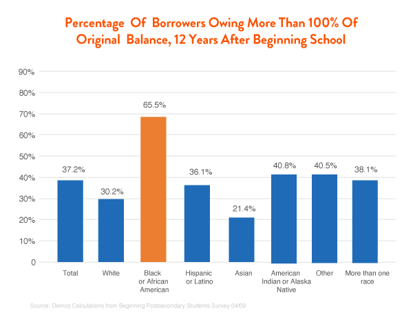 Percentage of Borrowers Owing More Than 100% of Original Balance, 12 Years After Beginning School