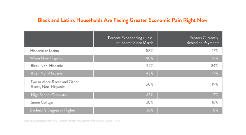 Black and Latinx Families Are Facing Greater Economic Pain Right Now