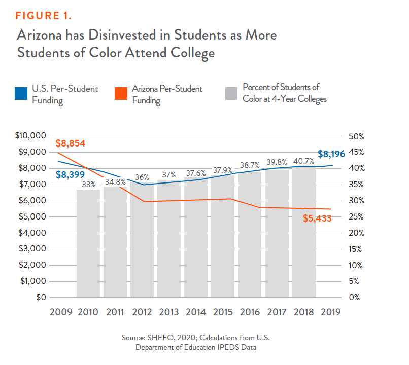 Figure 1: Arizona has Disinvested in Students as More Students of Color Attend College