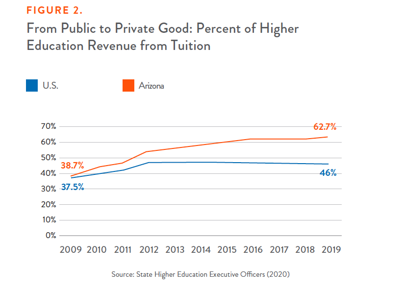 Figure 2: From Public to Private Good: Percent of Higher Education Revenue from Tuition