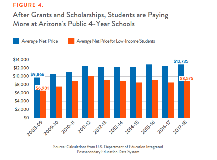 Figure 4: After Grants and Scholarships, Students are Paying More at Arizona's Public 4-Year Schools