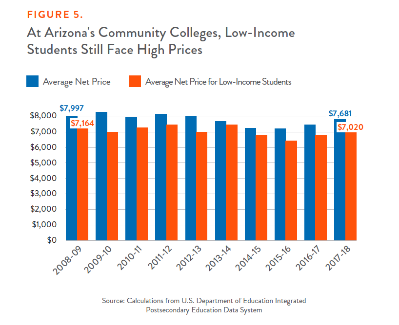 Figure 5: At Arizona's Community Colleges, Low-Income Students Still Face High Prices