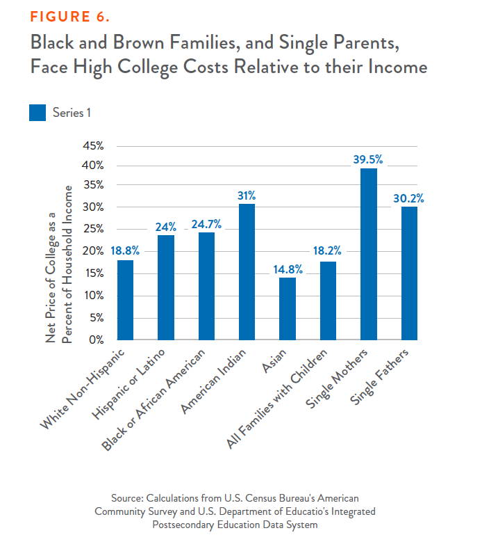 Figure 6: Black and Brown Families, and Single Parents, Face High College Costs Relative to their Income