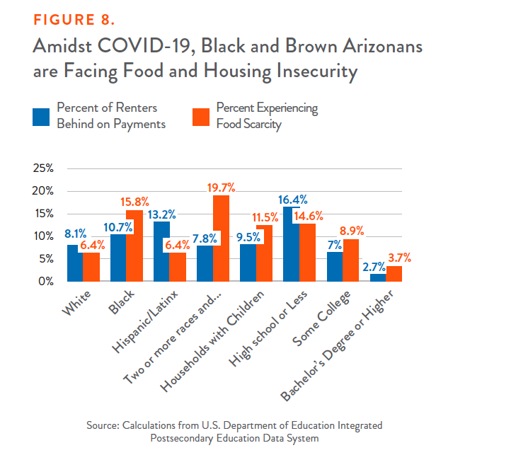 Figure 8: Amidst COVID-19, Black and Brown Arizonans are Facing Food and Housing Insecurity