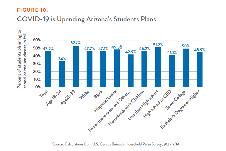 Figure 10: COVID-19 is Upending Arizona's Students Plans
